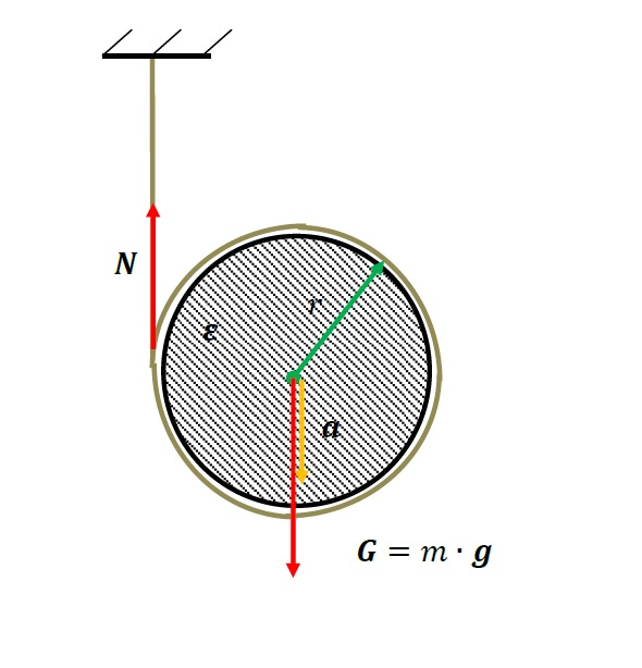 Calculation of linear acceleration of thread during unrolling
