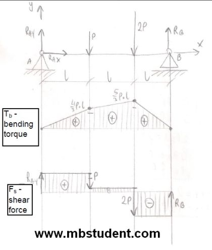 Bending torque and shear force in beam under load - example 1.
