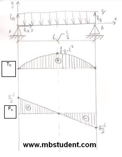 Bending torque and shear force in beam under load - example 3.