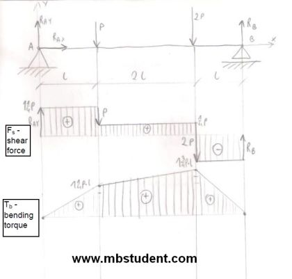 Bending torque and shear force in beam under load - example 6.