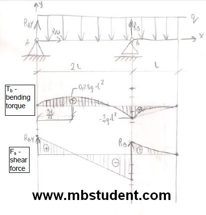 Bending torque and shear force in beam under load - example 8.