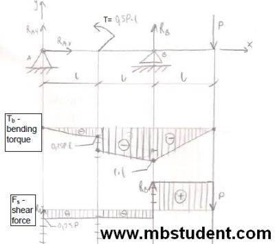 Bending torque and shear force in beam under load - example 9.