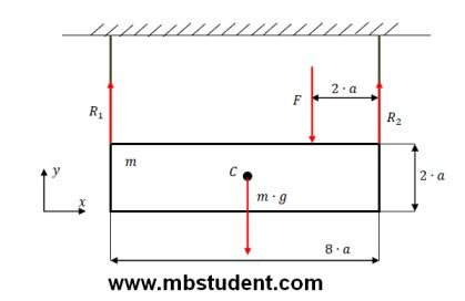 Statics equilibrium equations for beam hanged on ropes - example 3.