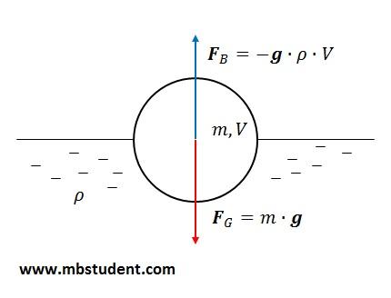 Archimedes principle - buoyancy