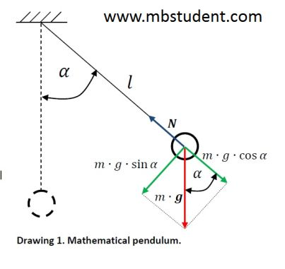mathematical pendulum - motion equation