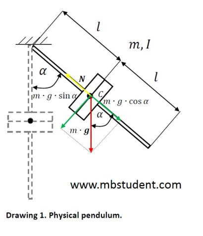physical pendulum - motion equation