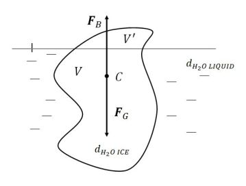 http://www.mbstudent.com/physics-examples/the-Archimedes-principle-a-volume-of-iceberg-tip-f.jpg
